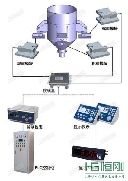 反应釜专用电子秤